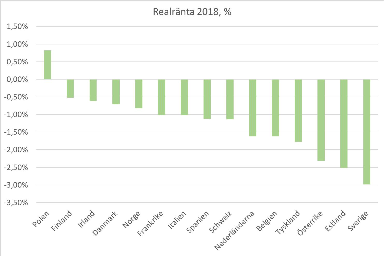 Realräntor på de 15 största marknaderna för alternativa lån, exklusive Storbritannien, 2018. Realräntan baseras här på interbanksräntan.