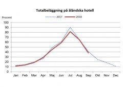 Färre har övernattat på åländska hotell i år än förra året. Kronförsvagningen ställer till det. Diagram: Ålands statistik- och utredningsbyrå.