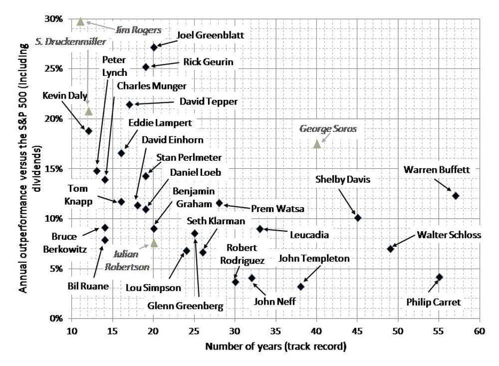 Hur har kända investerare presterat över tid?