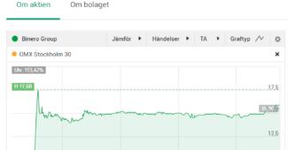 Binero gör storaffär och stiger 113% på börsen. Säljer sin webbhosting verksamhet