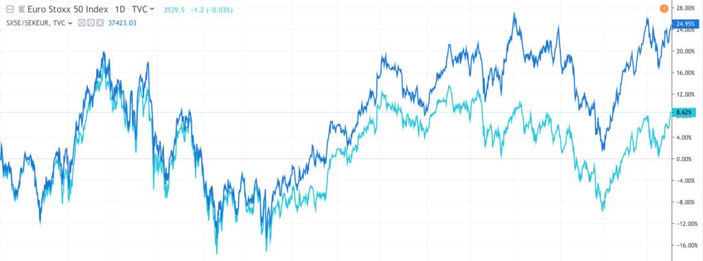 Hur mår börsen egentligen? I diagrammet ser vi hur utvecklingen för Euro Stoxx 50 varit cirka +8,6% på 5 år (ljusblå linje). Mätt i svenska kronor (mörkblå linje) var utvecklingen nästan +25%.