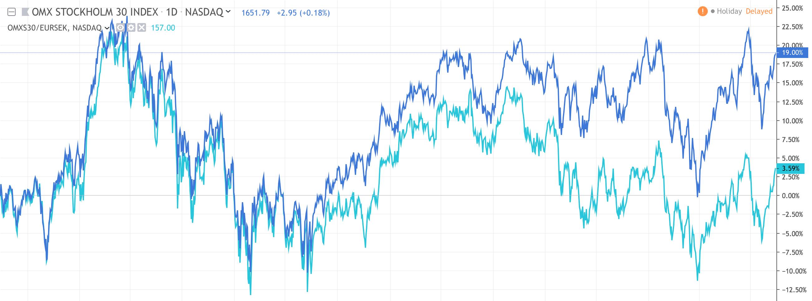 Hur går börsen egentligen? I bilden har vi plottat kursgrafen för OMXS30 de senaste 5 åren mätt i kronor (mörkblå linje) och jämfört med OMXS30 prissatt i euro (ljusblå linje).