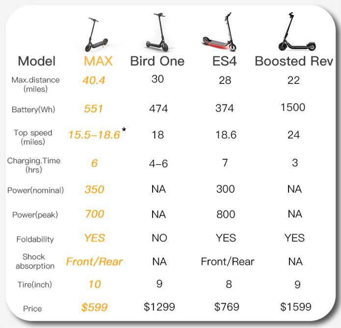 Olika modeller av elektriska kickbikes
