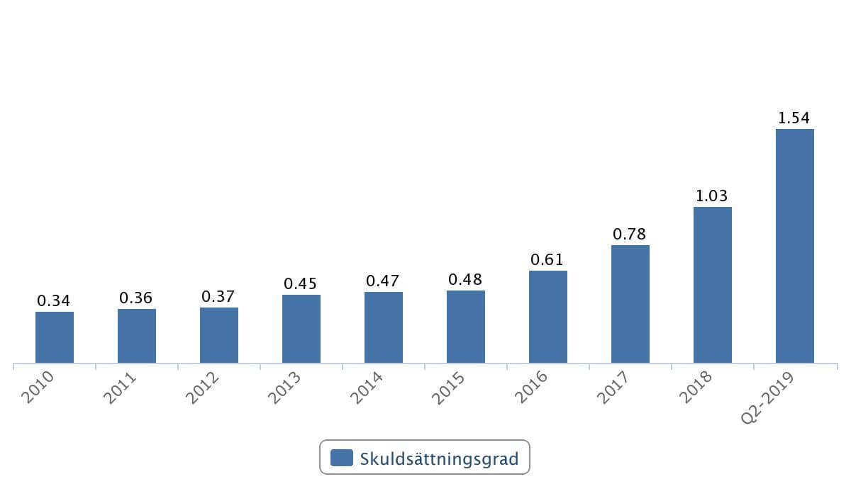 Skuldsättningsgrad i Hennes & Mauritz 2010-2019. Källa: Börsdata.se.