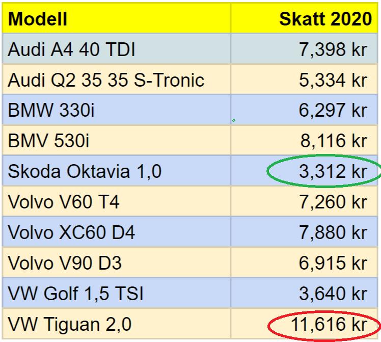 Skatt på några populära bilar år 2020 på grund av Bonus-Malus systemet